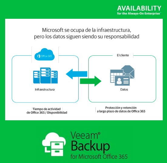 Ya está disponible la nueva versión de Veeam Backup para Microsoft Office 365